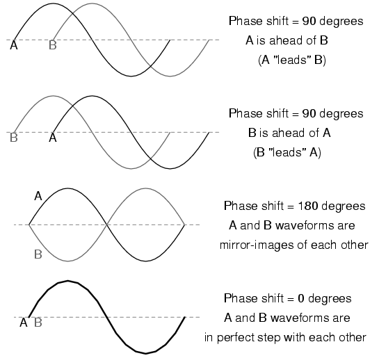 AC phase : BASIC AC THEORY