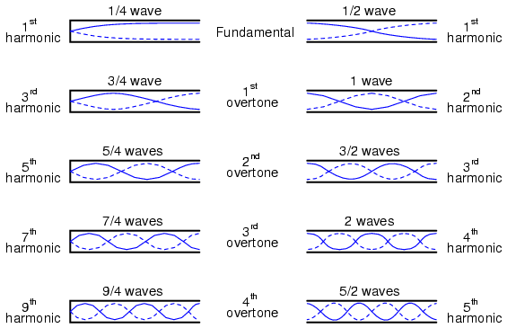 Standing waves and resonance : TRANSMISSION LINES