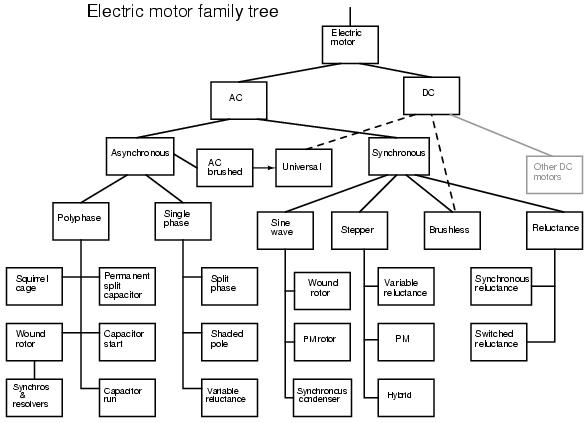 introduction   ac motors