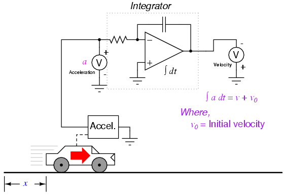 This Same Problem Appears When We Integrate Acceleration With Respect