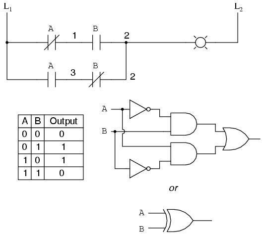 digital logic functions   ladder logic