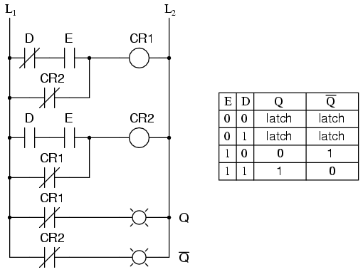 The d latch multivibrators an application for the d latch is a 1 bit memory circuit you can write store a 0 or 1 bit in this latch circuit by making the enable input high 1 and ccuart Image collections