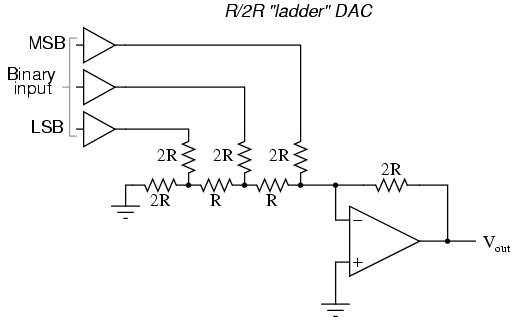 The R 2r Dac Digital Analog Conversion