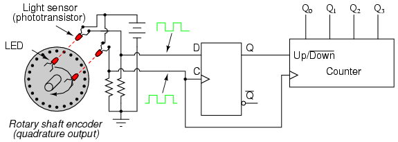 synchronous counters   counters