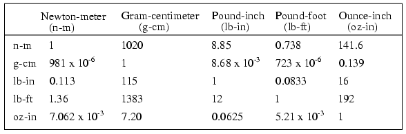 Metric prefixes and unit conversions : USEFUL EQUATIONS AND ...