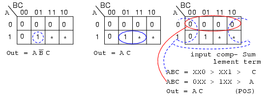 Dont care cells in the karnaugh map karnaugh mapping above is an example of a logic function where the desired output is 1 for input abc 101 over the range from 000 to 101 we do not care what the output is ccuart Images