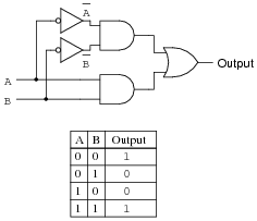 examine this logic gate circuit and corresponding truth table. Black Bedroom Furniture Sets. Home Design Ideas